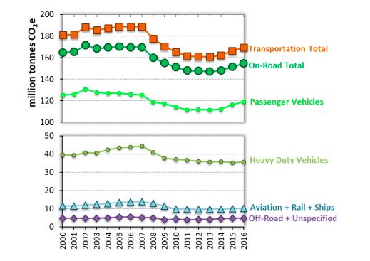 CA Transportation Emissions