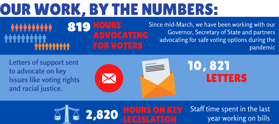 infographic, League of Women Voters, California, voting, grassroots, advocacy, women power the vote, work